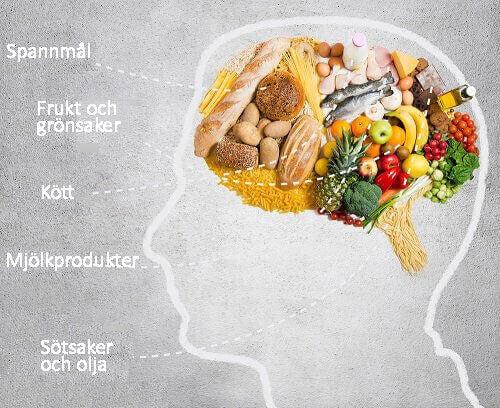 Din kost spelar stor roll