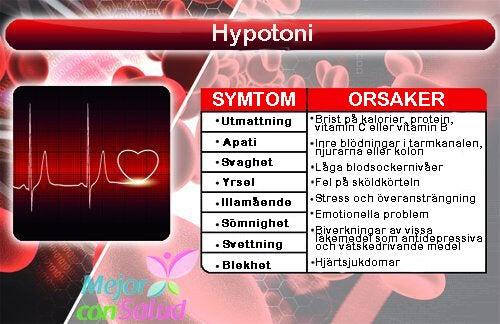lågt blodtryck läkemedel