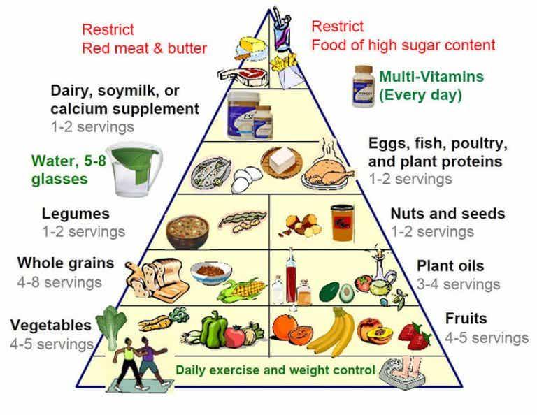 Den nya matpyramiden för att leva ett sundare liv