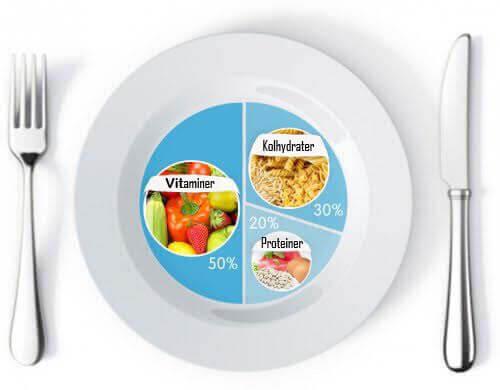Det här borde vara proportionerna på tallriken för att gå ner i vikt