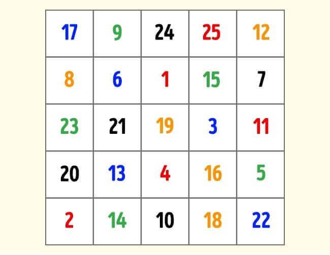 Tabell med färgade siffror