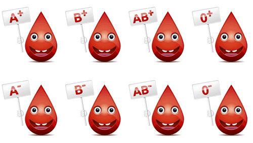 Olika typer av blodgrupper.